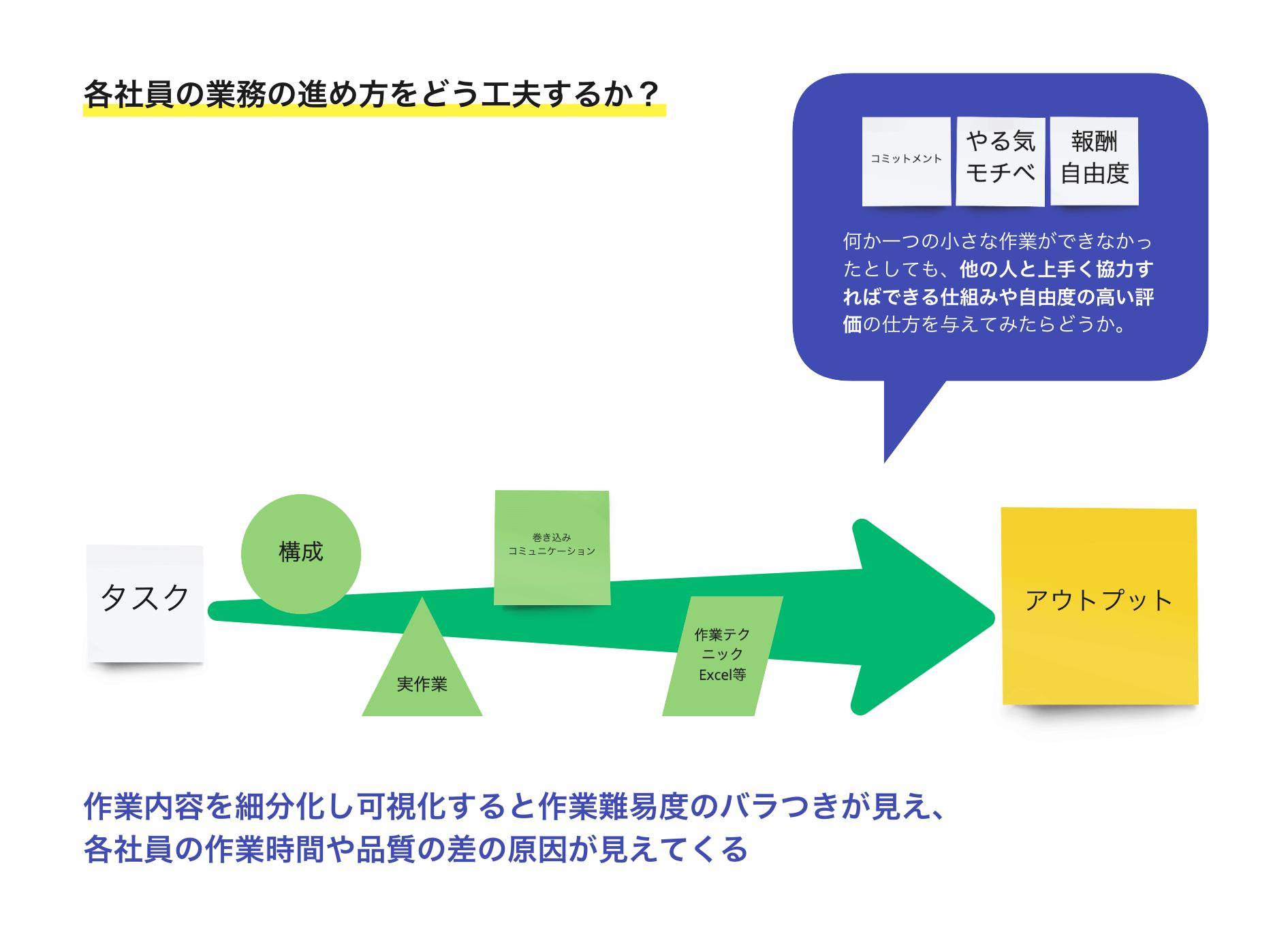 図2 各社員の業務の進め方をどう工夫するか?