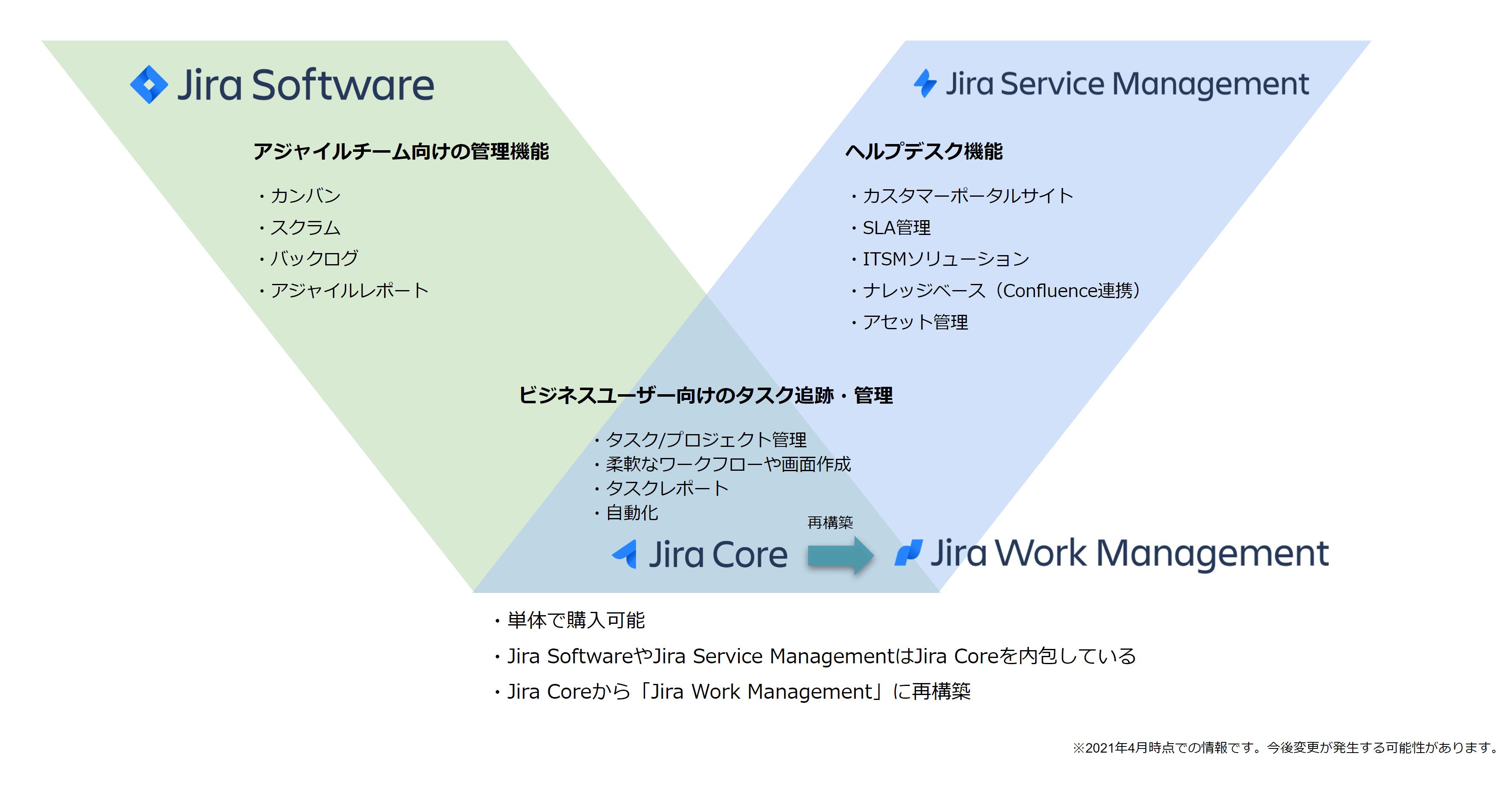Jira Core の位置づけ