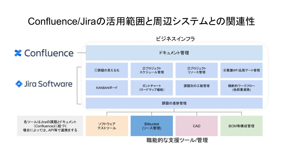 Jira ワークフロー機能の活用でプロジェクトのゲート管理を効率化