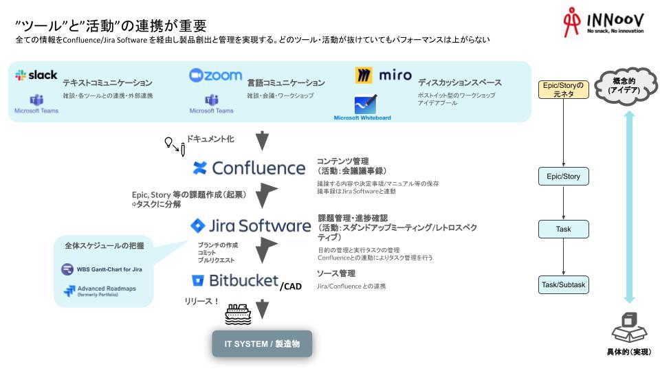 オンラインでのビジネスワークフロー②